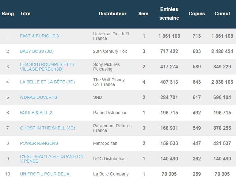 Box-office français du 18 avril