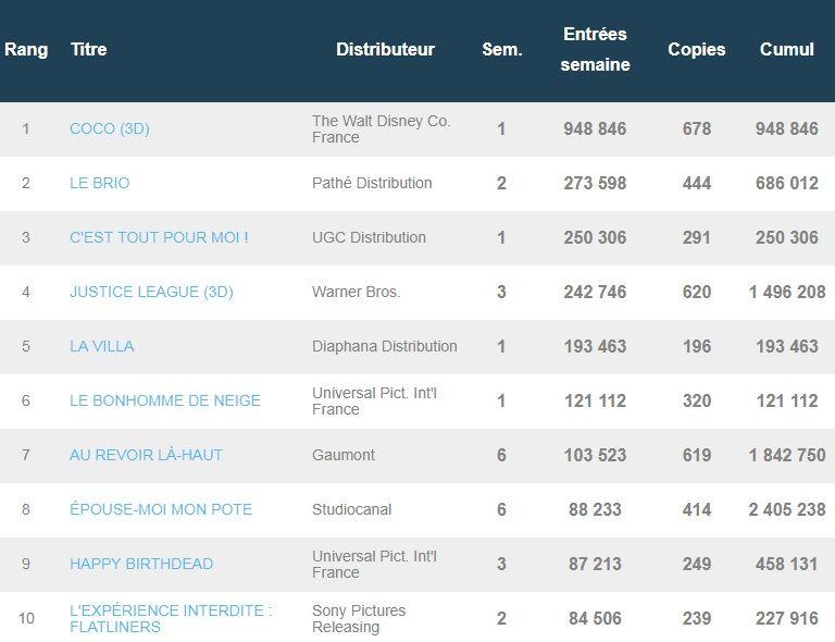 Box-office français du 5 décembre : Coco frôle déjà le million d'entrées